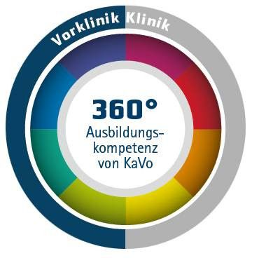 KaVo Vorklinik - Dentalausbildung in Universitäten