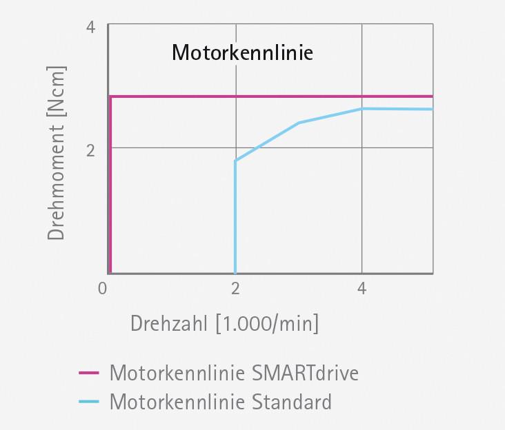 Mikromotoren & Motorsteuerung Elektrischbetriebene und ...