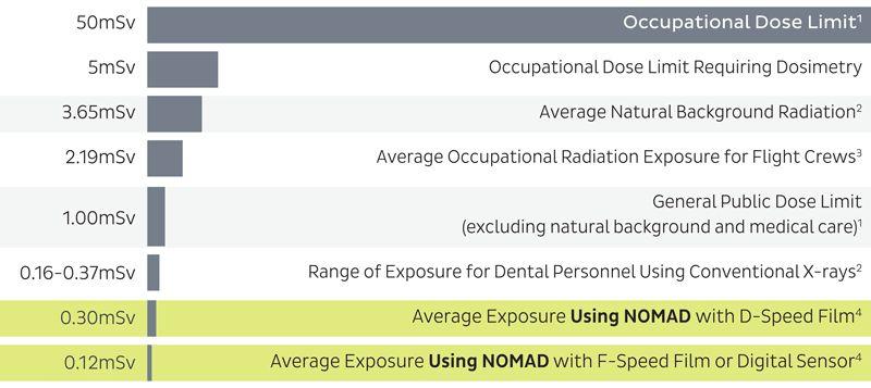 NOMAD PRO 2 safety chart